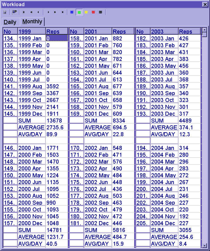 Monthly calendar of repetitions (153077 bytes)