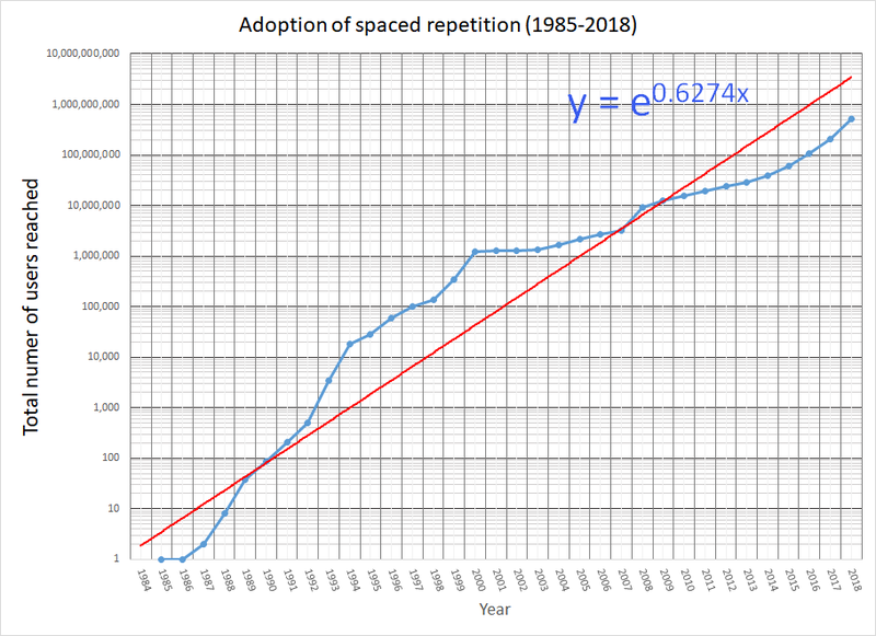 Adoption of spaced repetition (1985-2018)