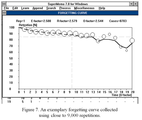 First peek at a pretty regular forgetting curve in SuperMemo 7 (1992)