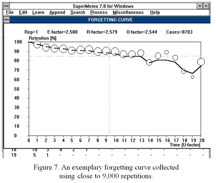 SuperMemo 7 for Windows (1992) displaying a forgetting curve based on averages