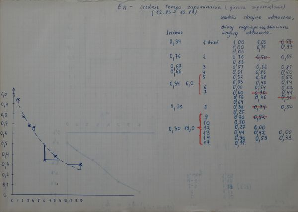 The very first forgetting curve for the retention of English vocabulary plotted back in 1984, just a few months before designing SuperMemo on paper