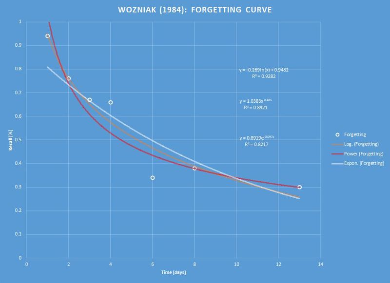 Forgetting curve (Wozniak 1984)