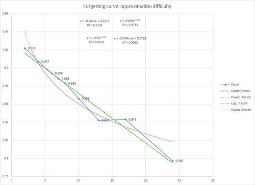 Difficulty approximating forgetting curve