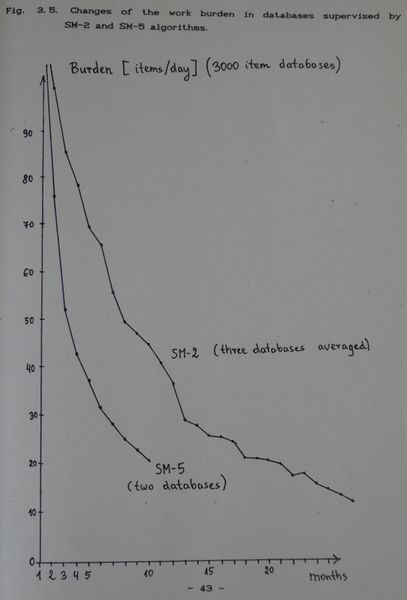Changes of the work burden in databases supervised by SM-2 and SM-5 algorithms