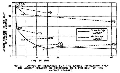Spitzer (1939) Curves of Retention