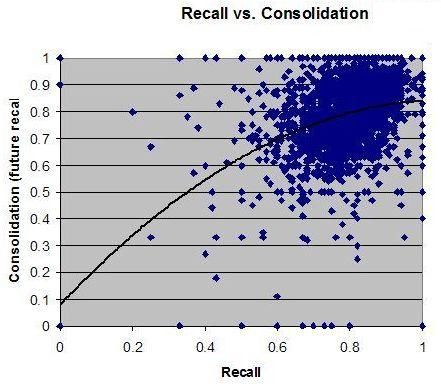 Exemplary graph that shows that learning days that are good for recall are also good for memory consolidation. Recall is expressed as a fraction of correct answers on a given day. Consolidation is expressed as a fraction of correct answers on the day of the next repetition that follows the one on the day for which the consolidation is measured.