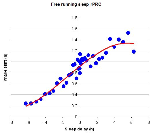 Free running sleep (recursive PRC)