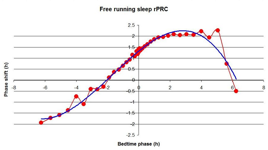 Free running sleep (recursive PRC with phase advance)