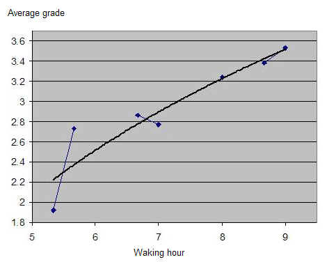 A graph showing the average recall of a teenager who often needs to get up early for school, far ahead of his natural waking time.