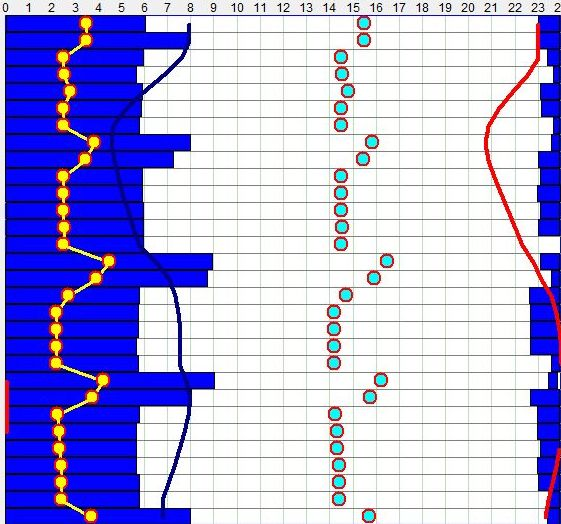 SleepChart sleep log/timeline illustrating student's typical sleep pattern with short weekday sleep and long sleep on weekends