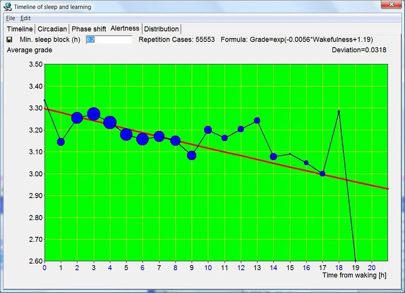 Alertness (H) graph makes it possible to visually inspect how recall decreases during a waking day. It also shows the impact of circadian factors with grades slightly lower immediately after waking and slightly higher in the post-siesta period (i.e. in the 10-13 hour bracket). The Deviation parameter displayed at the top tells you how well the chosen approximation curve fits the data (in the picture: negatively exponential recall curve).