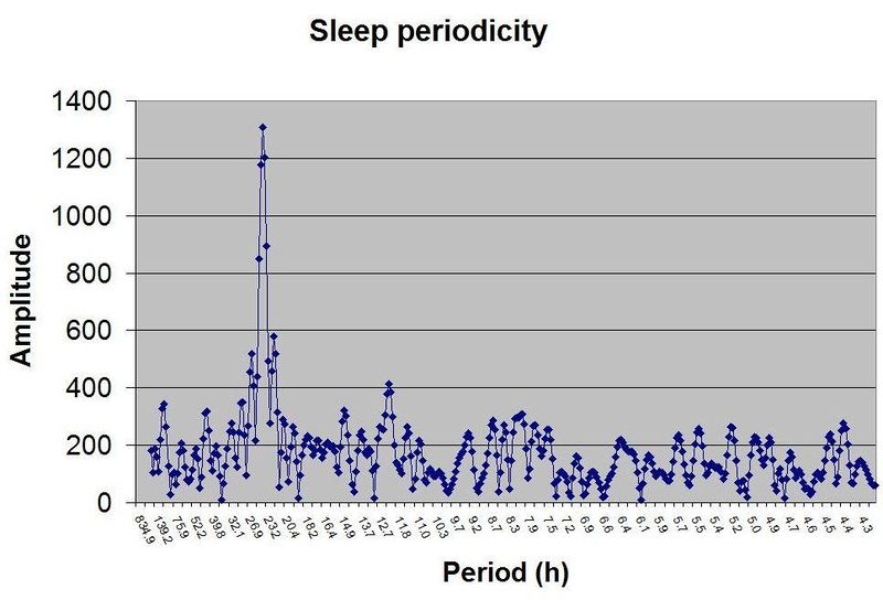 Stampi - Rich - periodogram (minus noise of low frequencies); peaks at 23.9 and 12.1 hours