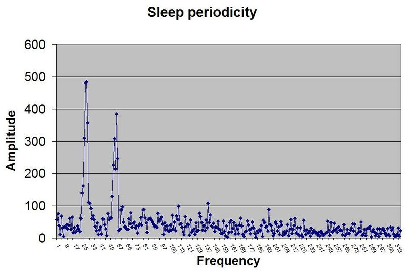 Exemplary periodogram of human free running sleep revealing a biphasic nature of sleep periodicity