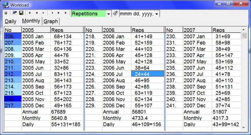 SuperMemo: Tools : Workload shows you the daily and monthly calendar of scheduled repetitions as well as the record of past repetitions and past retention (in the picture: the record of repetitions executed over a three-year period)