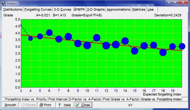 SuperMemo: Tools: Statistics: Analysis: Graphs: Grade vs. Forgetting index graph