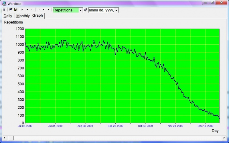 SuperMemo: Tools : Workload : Graph showing the number of repetitions scheduled from Jul 03, 2009 until the end of the year