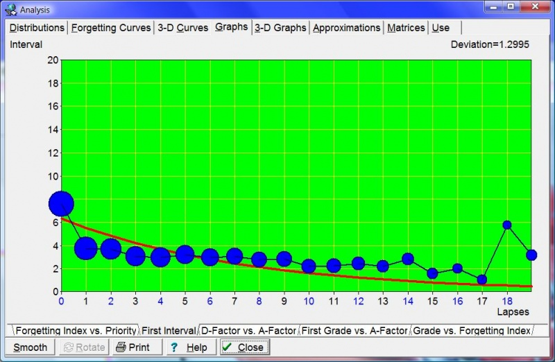 SuperMemo: Tools: Statistics: Analysis: Graphs: First Interval shows you exponential regression curve that approximates the length of the first interval for different numbers of memory lapses