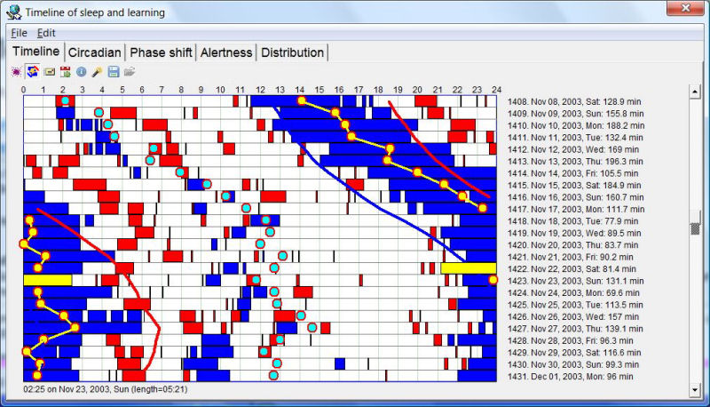 SuperMemo: Sleep and repetitions timeline displaying repetitions blocks of the current collection (in red) and sleep blocks (in blue) with recomputed circadian approximations on the current data